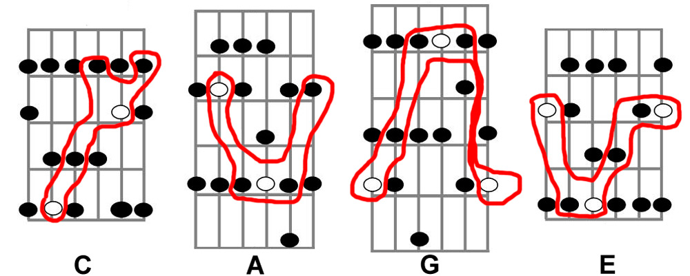 JLA Music - The Intersection of Major Arpeggios, Scales ...
