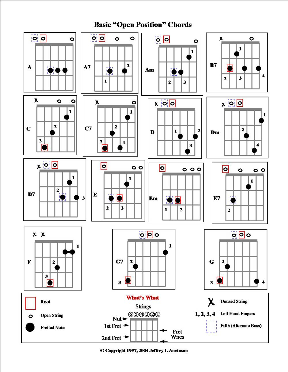 Jla Music Basic Open Position Chords For Guitar