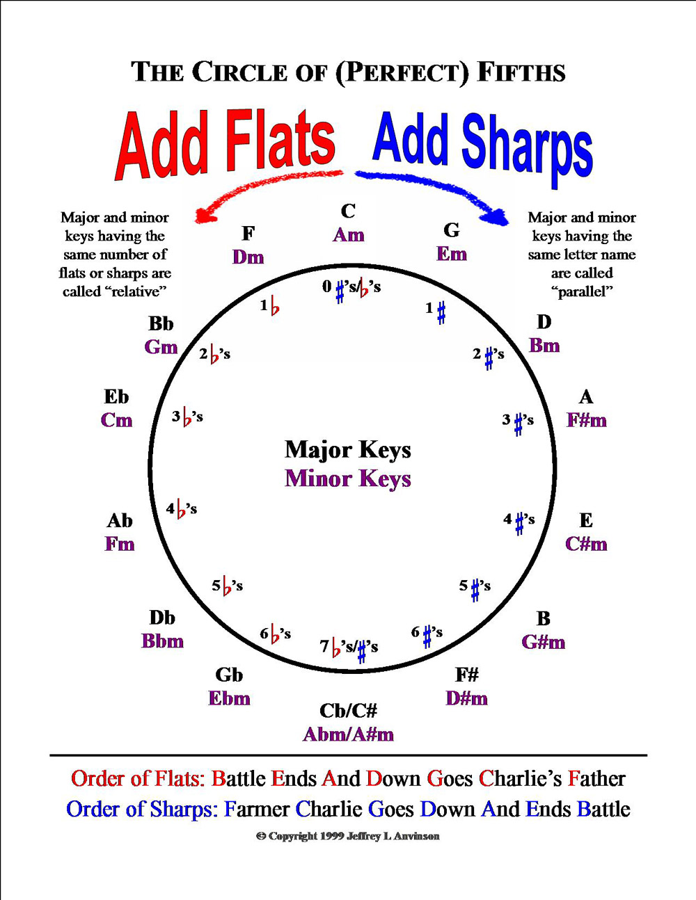 Circle of Fifths created by Jeff Anvinson. Copyright Jeff Anvinson