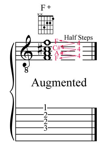 JLA Music - Fully Diminished Seventh Chords - What They Are, How to ...