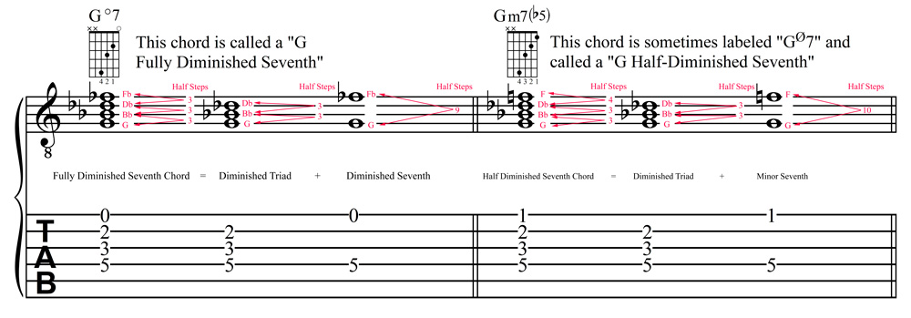 Jla Music Fully Diminished Seventh Chords What They Are How To