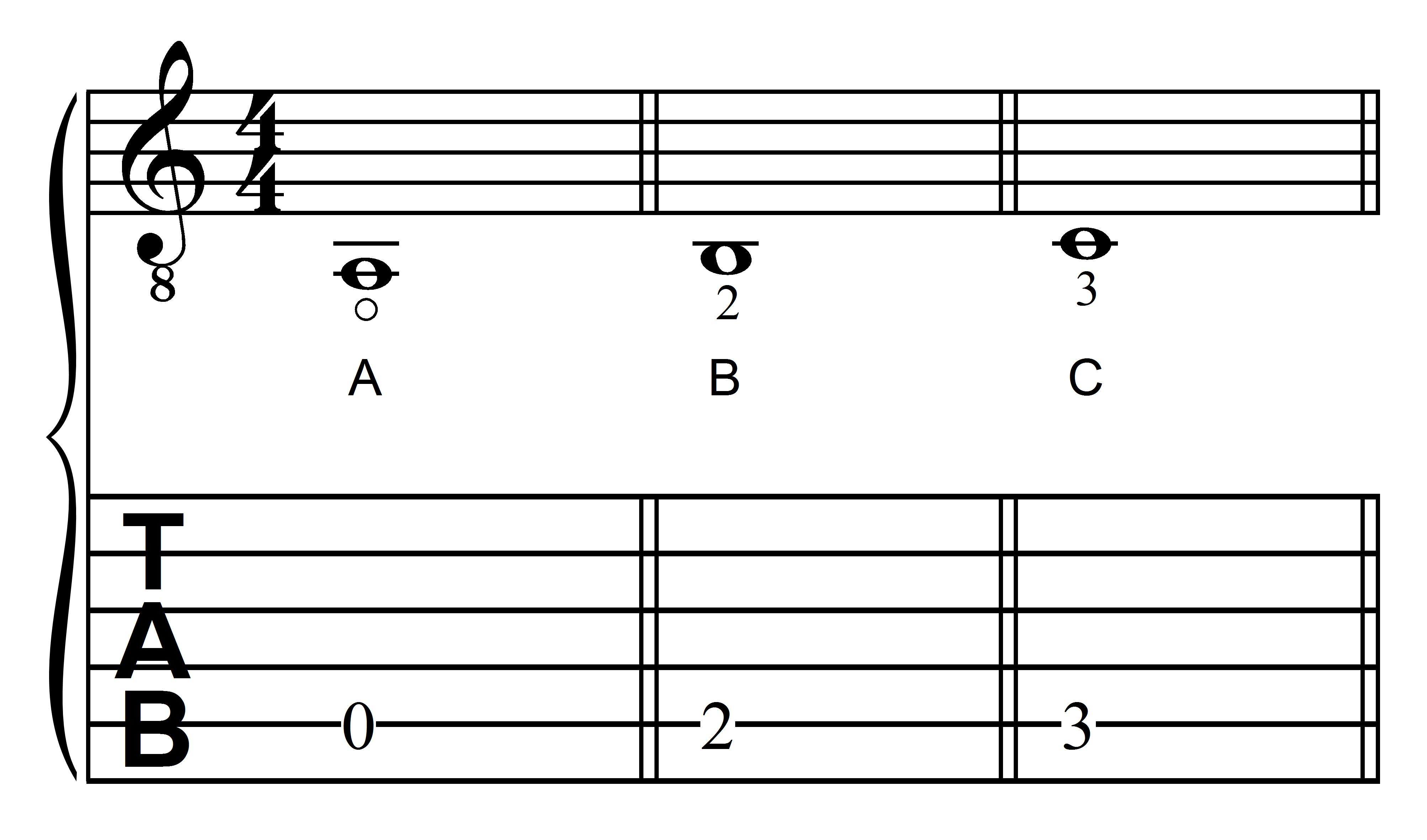 jla music learning guitar notes a b and c in the first position on the fifth string. Black Bedroom Furniture Sets. Home Design Ideas