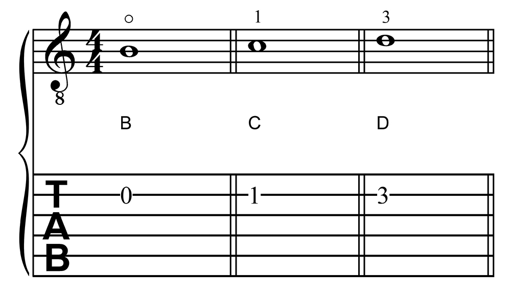 B, C, and D in First Position on the Second String of the Guitar