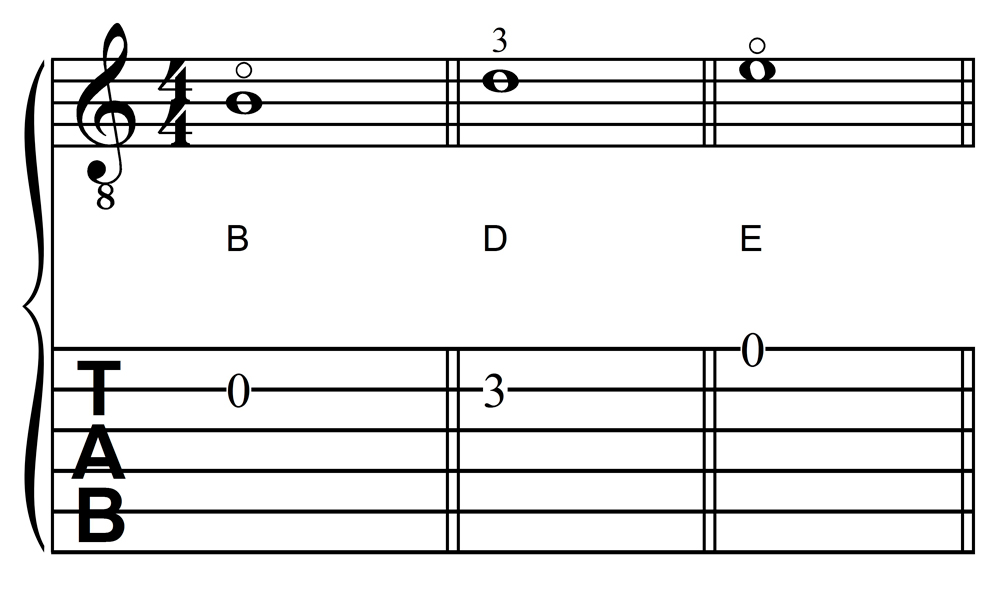 The Notes B, D, and G in First Position on the Guitar, Second and First Strings