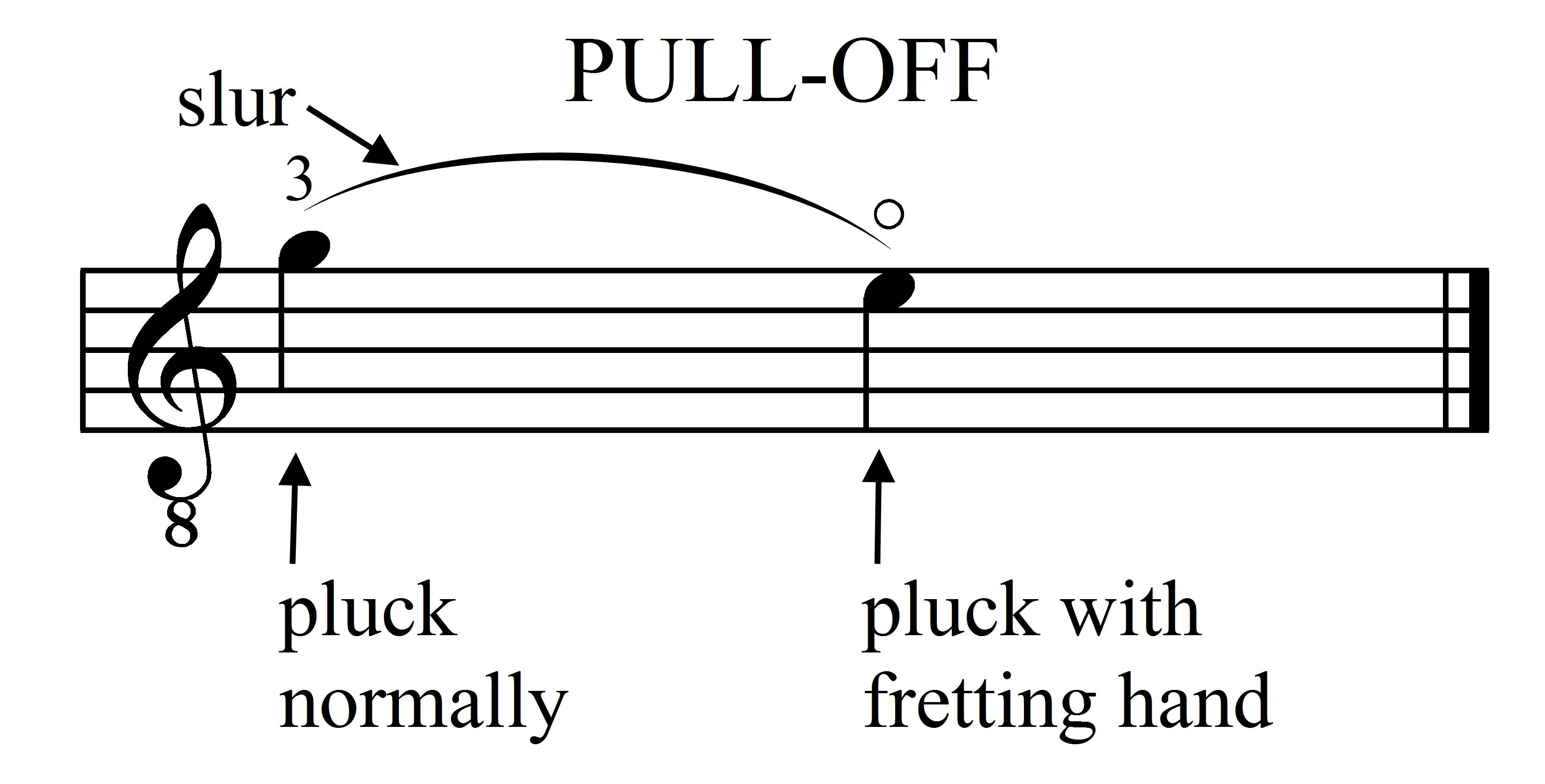 Guitar Pull-Off