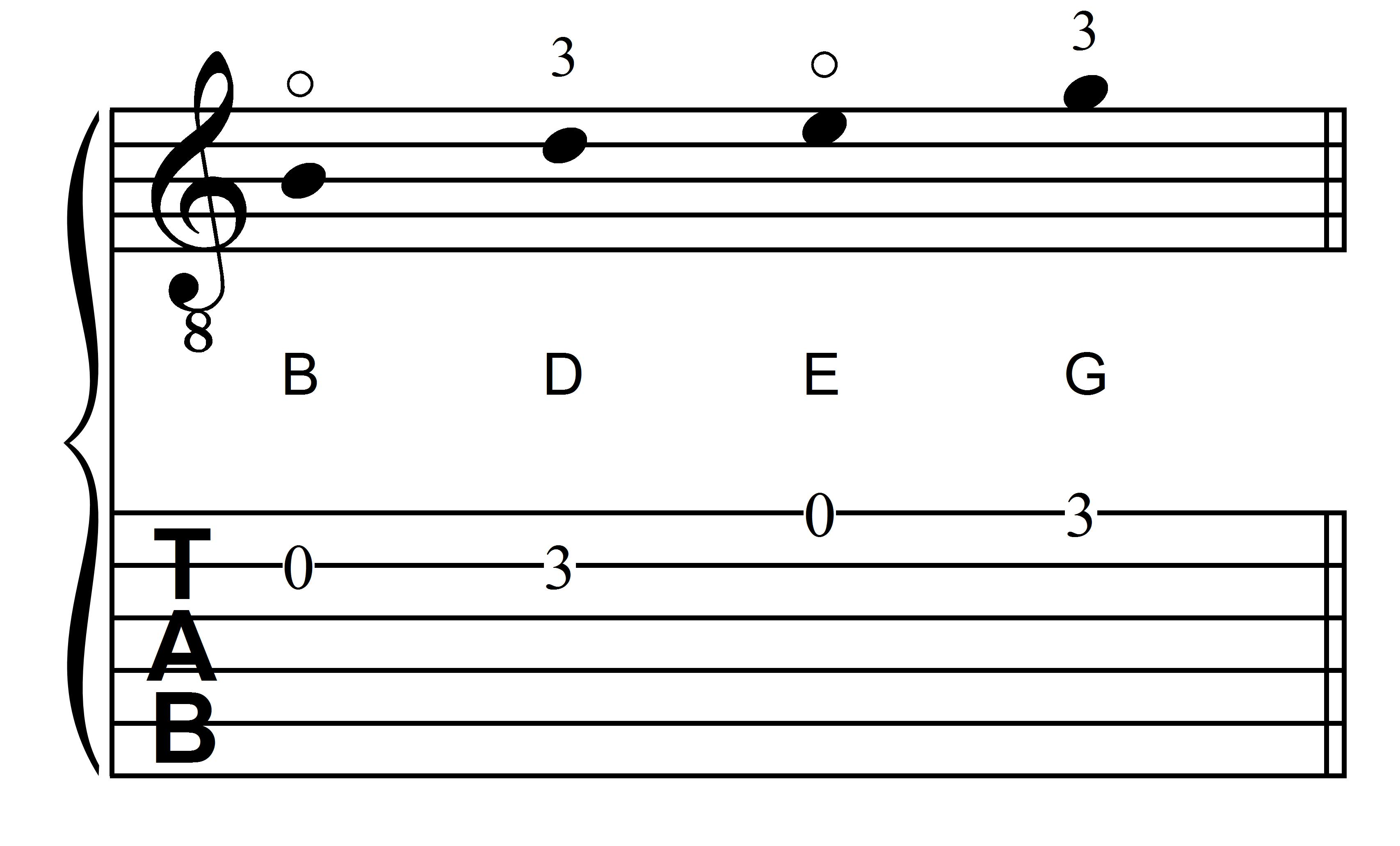 The Notes B, D, E, and G in First Position on the First Two Strings of the Guitar