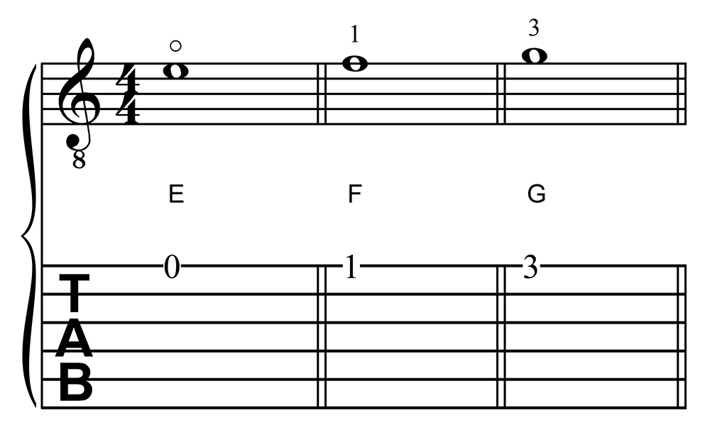 Learning Guitar Notes: E, F, and G in First Position on the First String