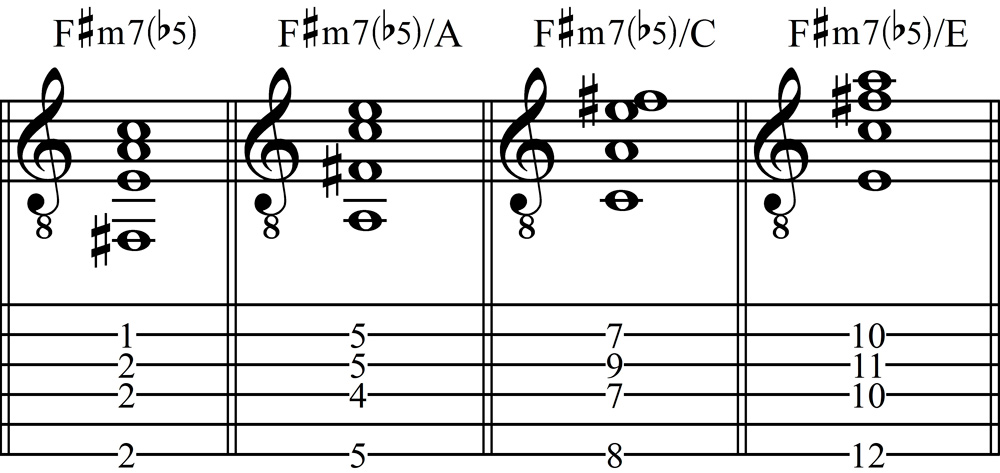 Minor Seventh Flat-Five Chords Using String 6,4,3, and 2 in Staff Notation