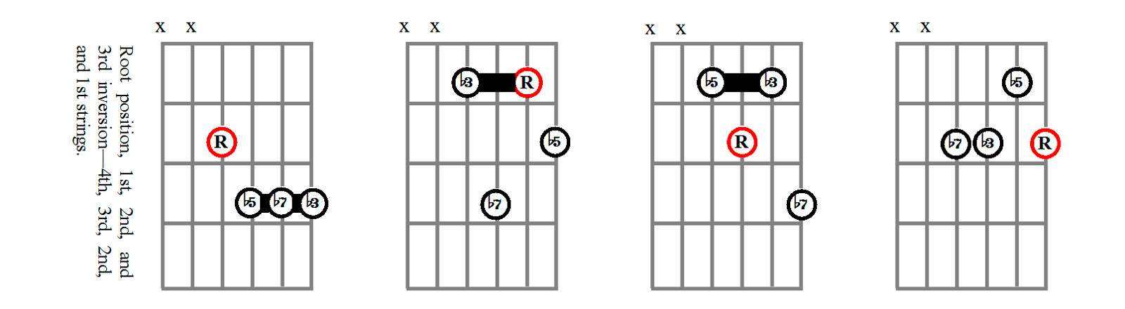 Minor Seventh Flat-Five Chord Shapes Using the 4th, 3rd, 2nd, and 1st Strings
