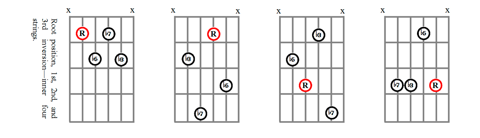 Minor Seventh Flat-Five Chord Shapes Using Strings 5, 4, 3,  and 2