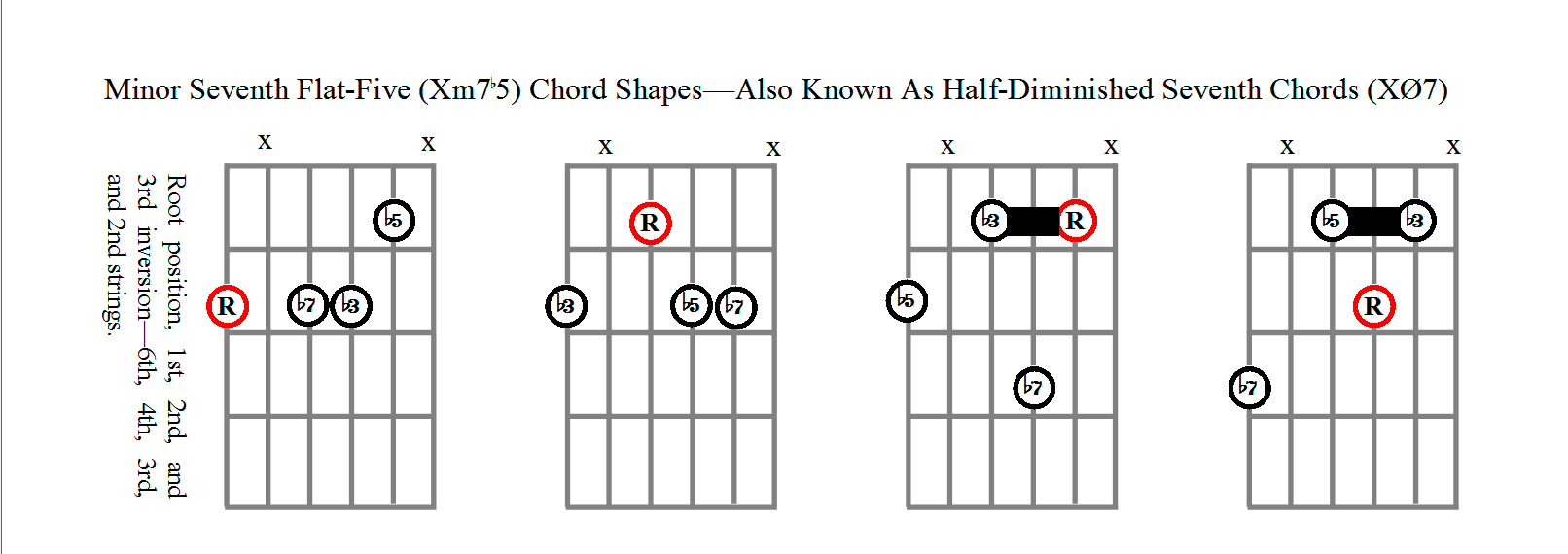 Minor Seventh Flat-Five Chord Shapes Using Strings 6,4,3,and 2