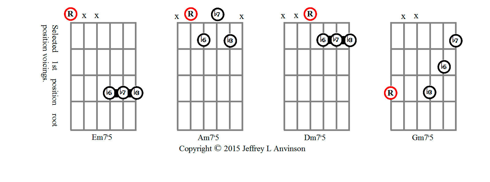 Minor Seventh Flat-Five Chords Shapes in 1st Position