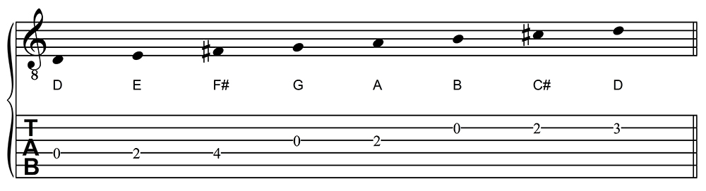D Major Scale, One Octave, in staff and tablature notation
