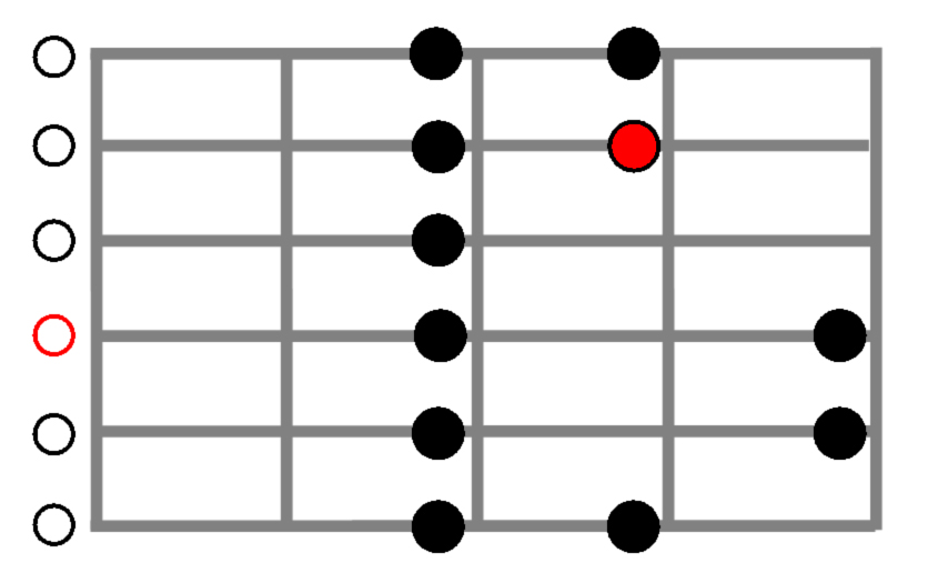 D Major Scale, Open Position for Guitar Shown in Guitar Fingerboard Diagram