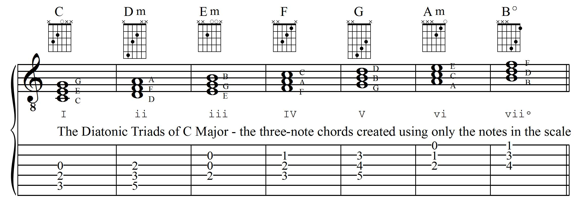 The Diatonic Triads in the C Major Scale
