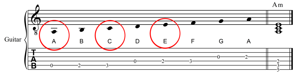JLA Music - Soloing Over m7b5 Chords - Part Two: Scales