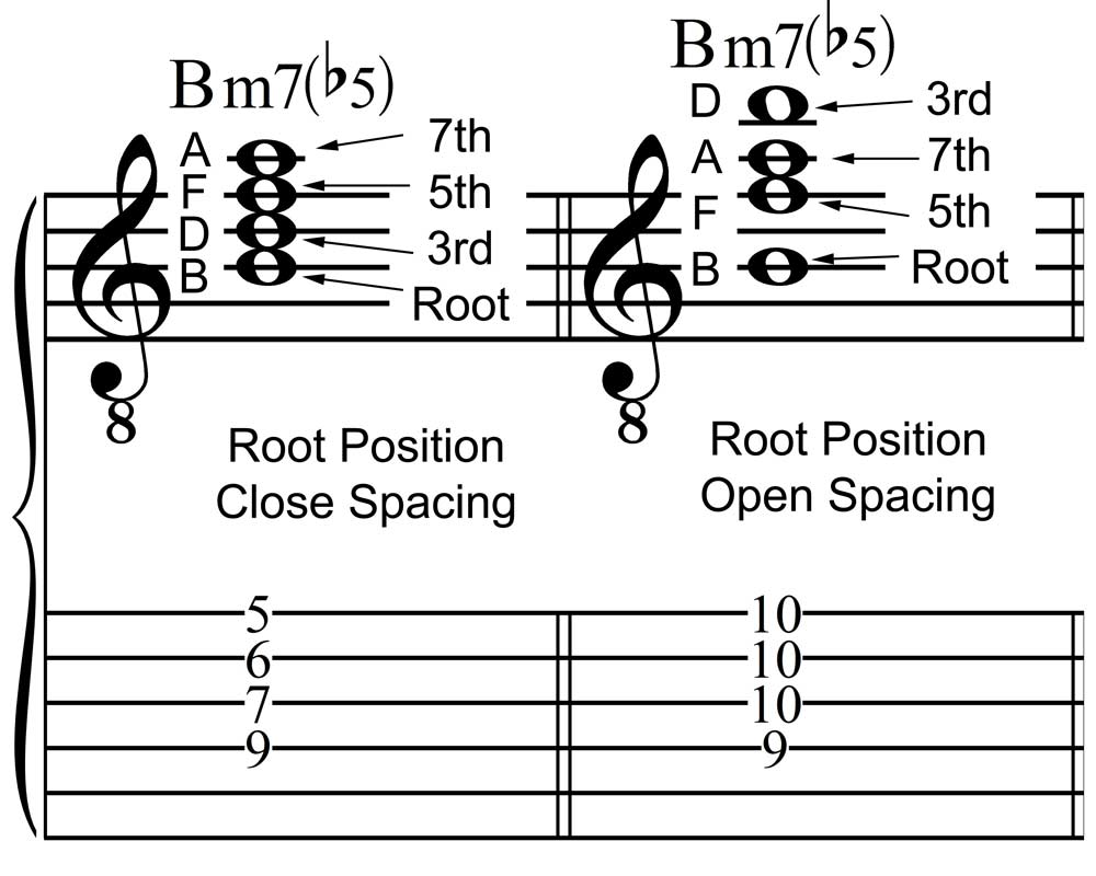 Jla Music Soloing Over M7b5 Chords Part One Basic Theory And
