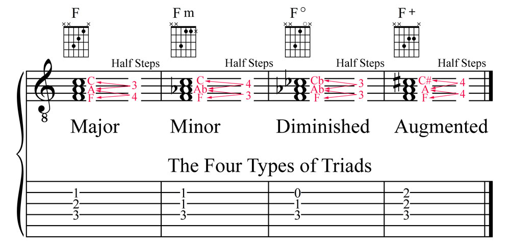 Jla Music The Four Basic Types Of Chords Major Minor Diminished